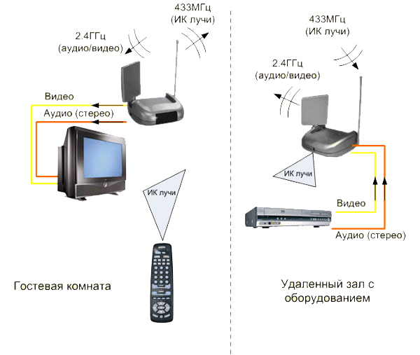 Дополнительно, вместе...  Передатчик VT52T модулирует видеосигнал и передает его на частоте 2,4ГГц на приемник.