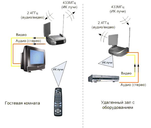 Радиопередатчик аудио/видео