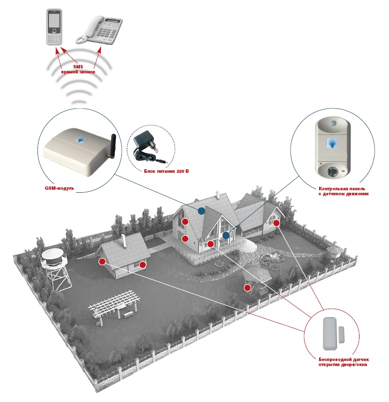 Умная охрана: Автономная