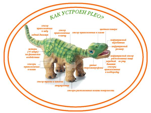 Робот-игрушка Pleo